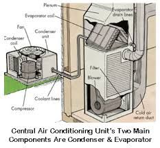 central air conditioning wiring diagrams wirdig top heating air conditioning contractors in napa county ca the best