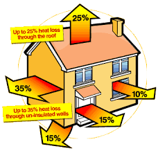 Your home for example loses heat at many varying speeds. See the diagram  below for an example of typical heat loss in a home.
