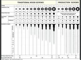 Sheet Metal Screw Sizes Chart Jsmcarpets Co