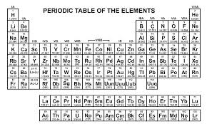 Periodic Table White Periodic Table Pocket Size Periodic Table All