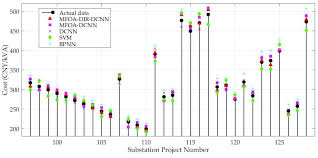 Transformers G1 Scale Chart Energies Free Full Text Cost Forecasting Model Of