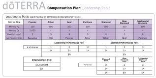 Doterra Compensation Plan Outline Sober Julie