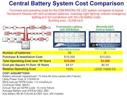 Emergency Lighting Test Sheet Universal Central Battery Series Cbl Signtex Lighting Inc