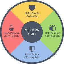 Design Thinking Agile Manifesto An Introduction To Modern Agile