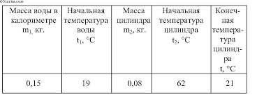 ГДЗ по физике лабораторные работы 8 класс, исаченкова.А