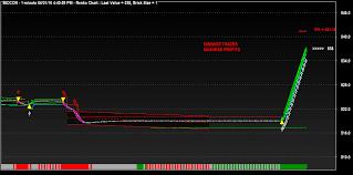 Sri Chakra Charts Sri Chakra Trading Charts