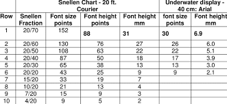 Snellen Chart Dimensions Font Sizes Used In Snellen Chart When Viewed At 20 Feet And