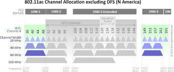 Dynamic Frequency Selection Part 3 The Channel Dilemma It