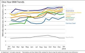 Monthly Report Price Index Trends January 2018 Steel