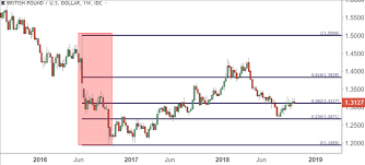 Trading Forex And Indices With Fibonacci Retracements