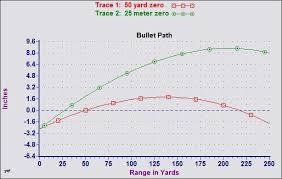 223 Ballistics Chart 50 Yards Trijicon Acog Ta11f G Zeroing In Help The Firing Line Forums