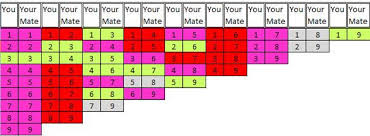 Numerology Love Compatibility Chart Pin By Bill Robinson On Numerology Numerology Calculation