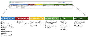 Resume Tracking Using Trello For Candidate Tracking
