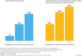 Business Value Delivered Chart What B2b Buyers Really Care About