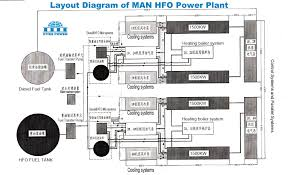 man hfo power plant man hfo engine generator set man hfo optimal temperature control is achieved from zero to full load in the whole load range additionally the air cooler is provided water fog trap to
