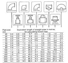 Pipe Fittings Chart Pumps And Seals Metric Friction Losses Mc Nally Institute