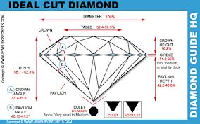 Diamond Cut Chart Ideal Diamond Cut Jewelry Secrets