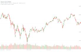 Amzn Candlestick Chart Amazon Amzn Candlestick Chart Stock Charts