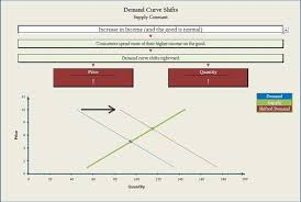 Supply And Demand Chart In Excel Spreadsheetzone Free Excel Spread Sheets