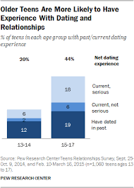 Relationship Progression Chart Basics Of Teen Romantic Relationships Pew Research Center