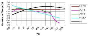 Active Signal Technologies Very High Temperature Ceramic