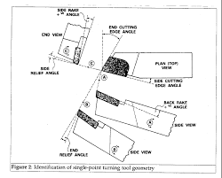 Article Speeds And Feeds For Turning Stainless Steels