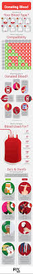 Plasma Donation Weight Chart What To Do Before And After Donating Blood Fix Com
