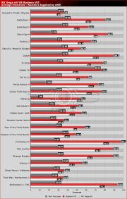 Amd Radeon Vega Vii Gaming Performance Benchmarks