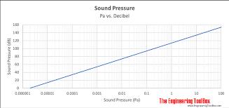 Db Sound Chart Sound Pressure