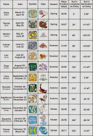 Numerology Calculator Name Selection Numerology And Names
