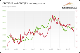 Rmb To Cad Chart Yuan And Gold Seeking Alpha