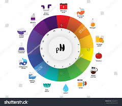 Ph Scale Color Chart The Ph Scale Universal Indicator Ph Color Chart Diagram