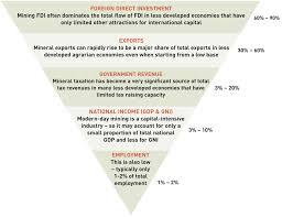 The Impact Of Small Scale Mining Operations On Economies And