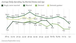 here s pro gay marriage argument anyone can get behind huffpost marriage helps economy