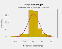 Price Distribution Chart Normal Distribution Simple Definition Sunshine Profits
