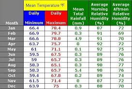 Lima Peru Climate Chart An Lds Missionary Couple In Peru Lima Climate