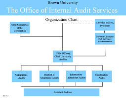 The Office Of Internal Audit Services Org Chart The Office