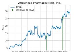 Arrowhead Pharma Shares Quietly See Big Buy Demand