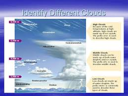 Types Of Clouds Learning Objective Describe Condensation And