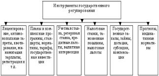Курсовая работа Законодательное государственное регулирование  создание информационного обеспечения и безопасности государственного регулирования