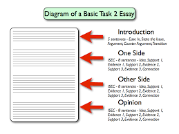 how to write an essay   how to write an essay