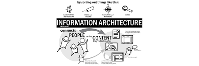 architecture people. The Heart Of Matter, Information Architecture In Mobile Age People