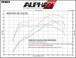 official info on ams new m ecu flash tune from ind