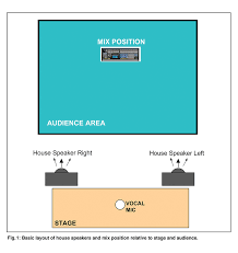 stage speakers setup. basic layout of house speakers and mix position relative to stage audience setup