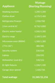 Generator Calculation Chart How Big Of A Generator Do I Need To Run My Whole House