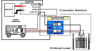 rv transfer switch wiring diagram home generator also switches f
