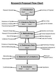 Flow Chart Of Primary And Secondary Data Research Data Collection Google Search Secondary Data