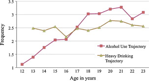 Use Alcohol Of Youth Protective Trajectories Springerlink Canadian Predictors Aboriginal Among