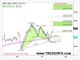 Forex Depth Chart Harmonic Scanner Indicator Recognizes 8 Perfect Harmonic