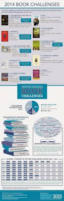 welcome banned books week libguides at university of memphis  2014 book challenges